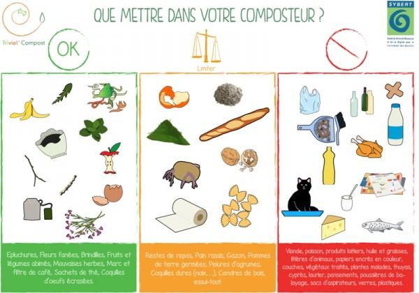 E lettre d info de trivial 39 compost ete 2013 - Que peut on mettre dans un composteur de jardin ...