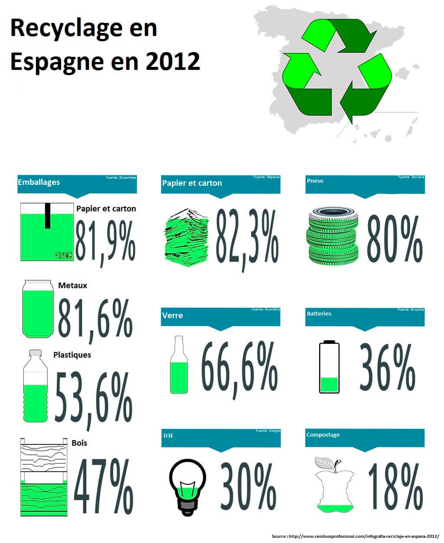 infografia-reciclaje-2012 version française