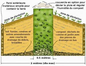 schéma jardin en trou de serrure